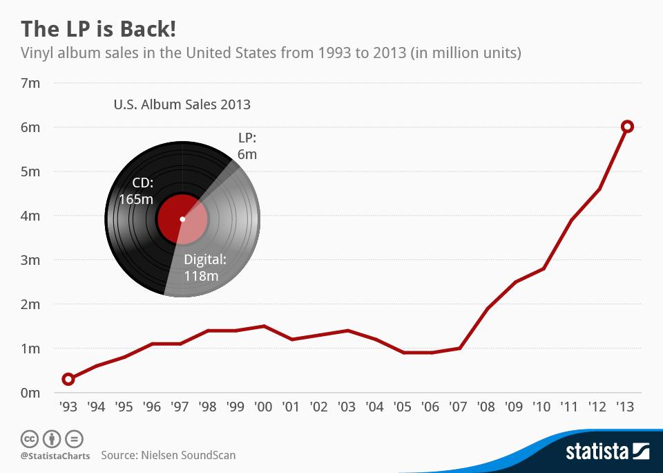 chartoftheday_1465_Vinyl_LP_sales_in_the_US_n